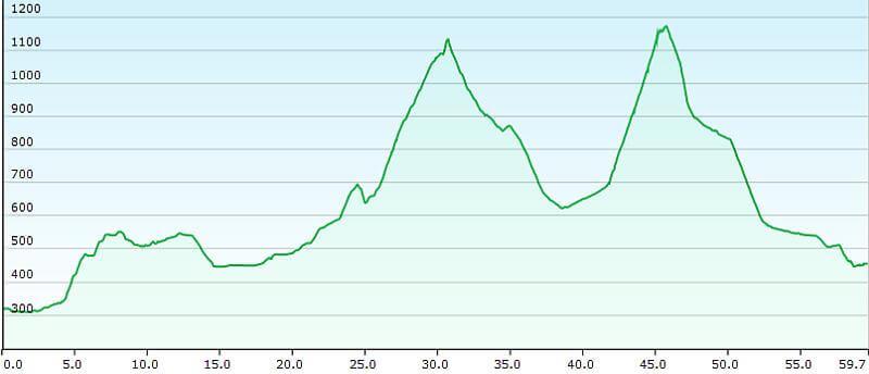 MTB TransAlp Alpe Adria, 1. Etappe Salzburg nach Abtenau, Höhenprofil