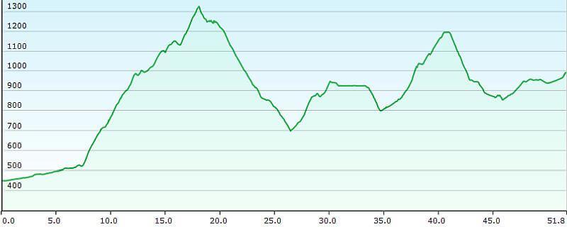 MTB TransAlp Alpe Adria, 2. Etappe Abtenau - Filzmoos, Höhenprofil