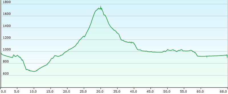 MTB TransAlp Alpe Adria, 3. Etappe Filzmoos nach St. Michael, Höhenprofil