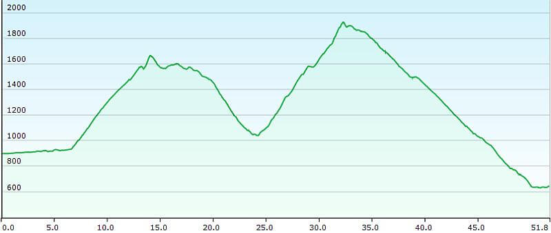 MTB TransAlp Alpe Adria, 4. Etappe St. Michael nach Gmünd, Höhenprofil