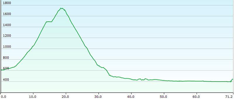 MTB TransAlp Alpe Adria, 5. Etappe Gmünd nach Villach, Höhenprofil
