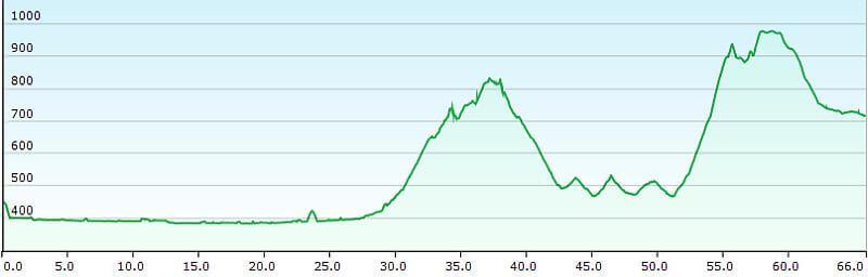 MTB TransAlp Alpe Adria, 6. Etappe Villach nach Kranjska Gora, Höhenprofil