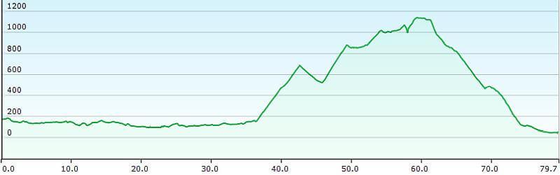 MTB TransAlp Alpe Adria, 8. Etappe Kobarid, Tolmin nach Ajdovscina, Höhenprofil