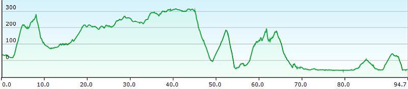 MTB TransAlp Alpe Adria, 9. Etappe Ajdovscina, Sezana nach Piran, Höhenprofil
