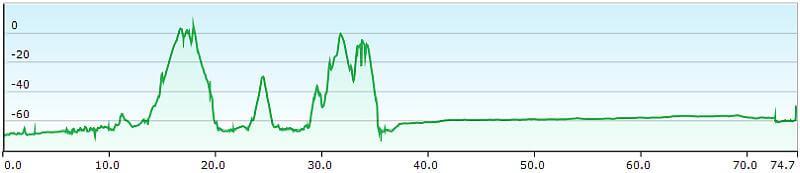 MTB TransAlp Alpe Adria, 12. Etappe Izola, Triest nach Grado, Höhenprofil