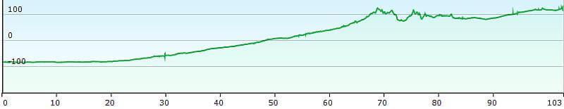 MTB TransAlp Alpe Adria, 13. Etappe Grado, Udine nach Gemona, Höhenprofil