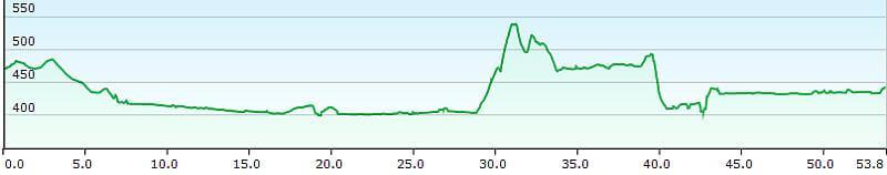 MTB TransAlp Alpe Adria, 15. Etappe Arnoldstein, Faaker See, Villach, Höhenprofil